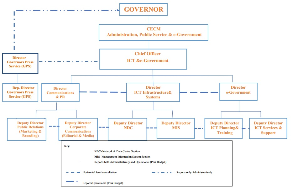 Departments – Page 3 – County Government Of Nandi
